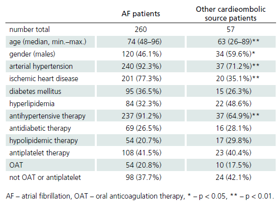 Characteristics of patients with cardioembolic stroke – comparison of patients with atrial fibrillation and other cardioembolic sources in the years 2007, 2008 and 2012.