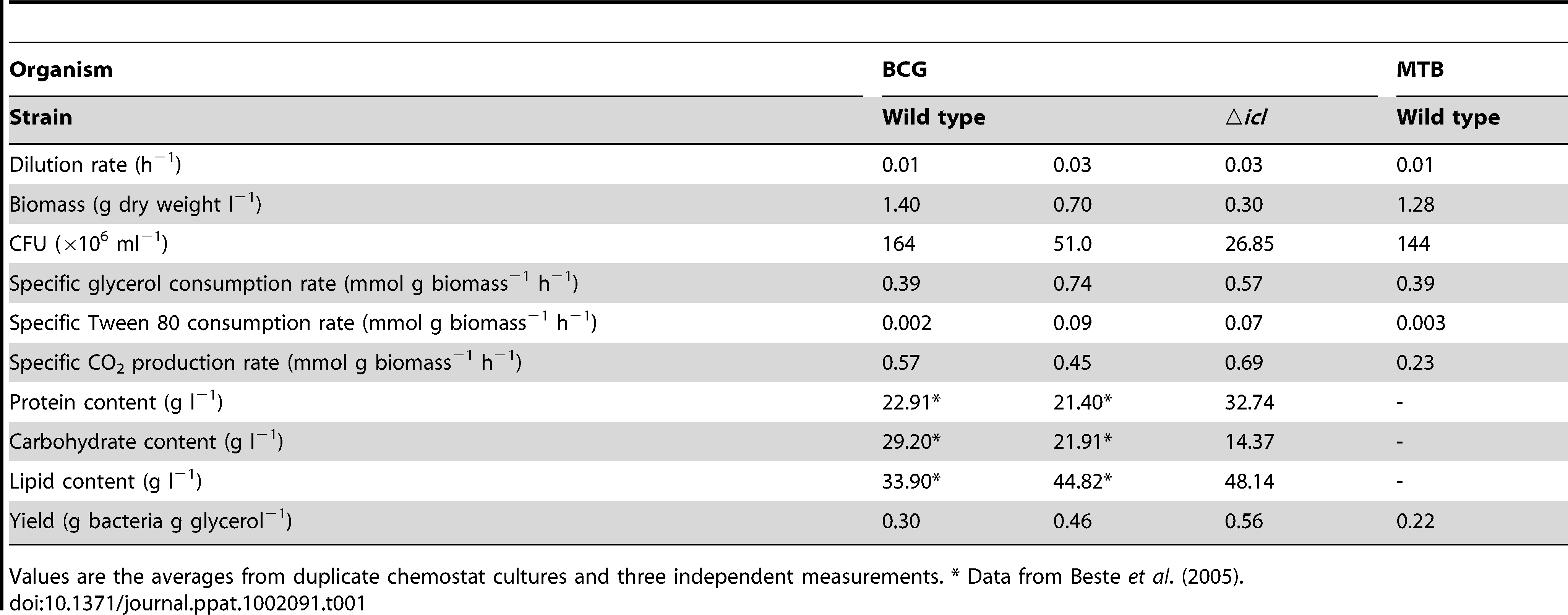 Steady state characteristics of wild type and ▵<i>icl</i> strains of <i>M.bovis</i> BCG (BCG) and wild type <i>M. tuberculosis</i> (MTB) grown in a glycerol-limited chemostat.