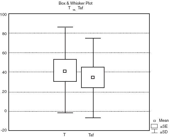 Porovnání střední hodnoty a směrodatné odchylky bolesti pacientů ve skupinách léčených odlišným přípravkem. Pozn.: T:  hydrogenvápenatá sůl OC, Taf: čistá OC