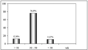 Dunajská Streda – výskyt anti-HBc pozitivity v súvislosti s vekom.