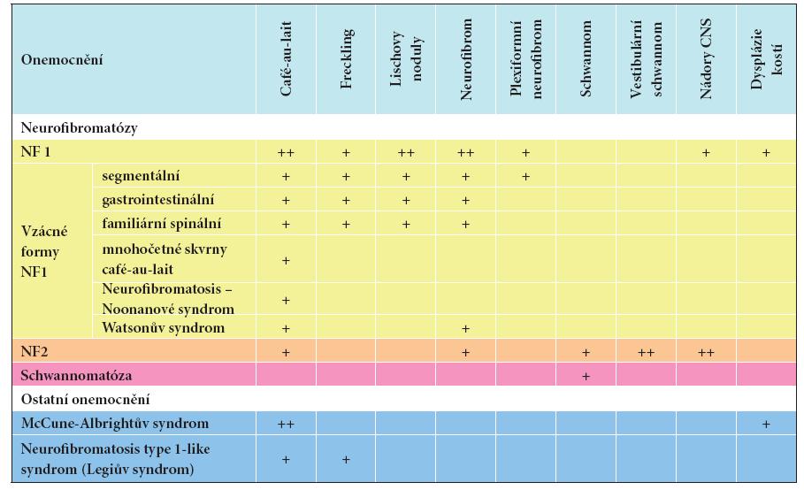 Diferenciální diagnostika nejčastějších onemocnění s výskytem skvrn café-au-lait
