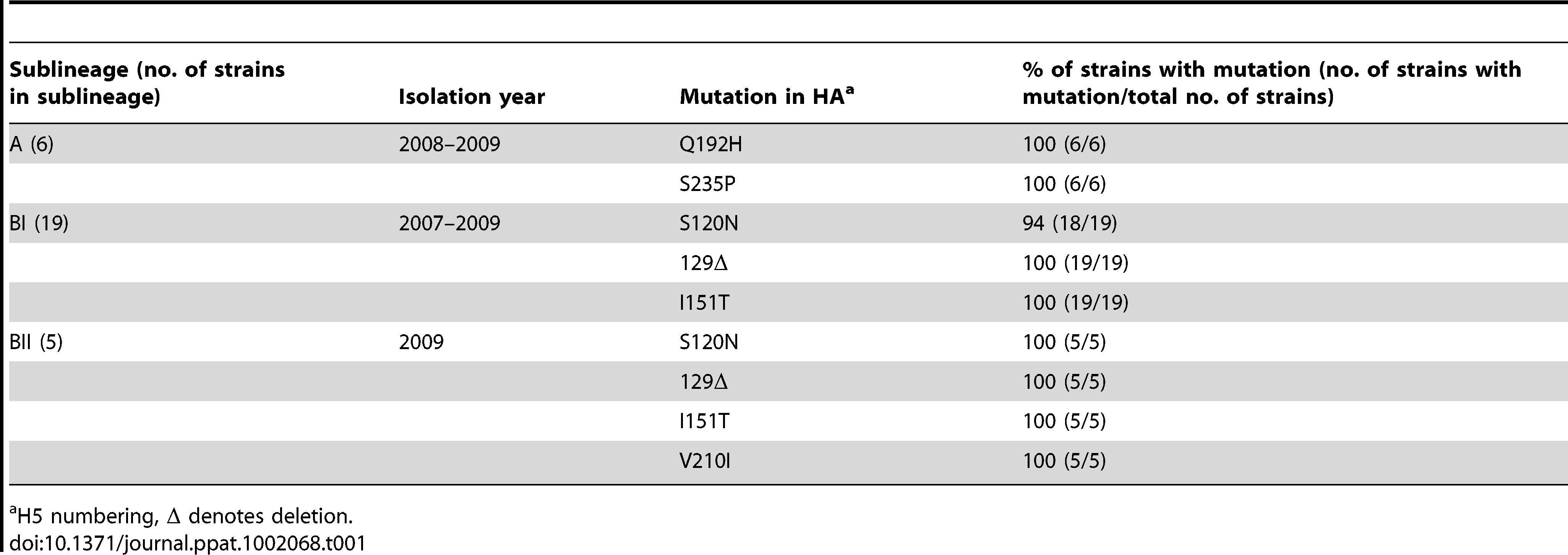 Mutations in HA genes in H5 viruses in sublineages A, BI and BII.