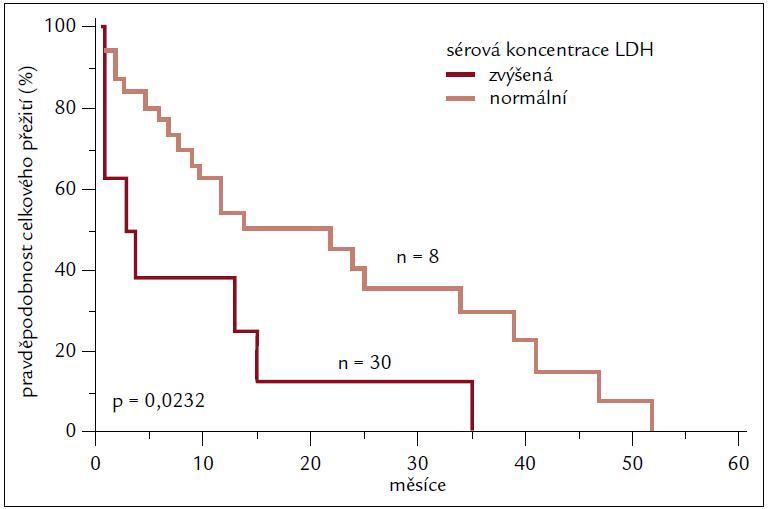 Porovnání celkového přežití dle sérové koncentrace laktátdehydrogenázy (LDH).