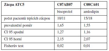 Léčiva spojená se zácpou na ATC 5 úrovni