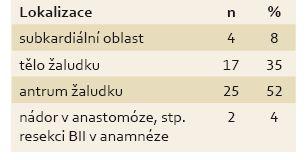 Lokalizace nádoru. Tab. 1. Location of the tumour.