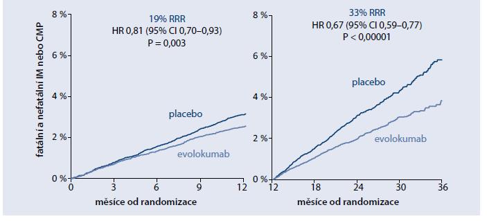 Fatální či nefatální IM nebo CMP – vyhodnocení srovnání po 12 a po 36 měsících.