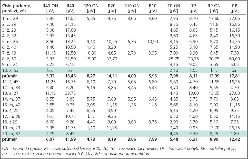 Amplitudy VEPs na postiženém (ON) a druhém oku u pacientů s RS (1–10) a bez RS (11–20).