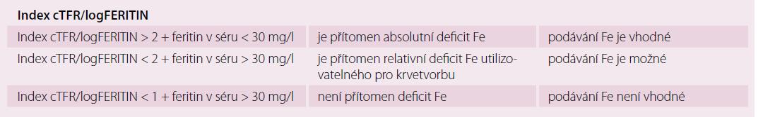 Diagnostika deficitu železa u anémie při chronických onemocněních.