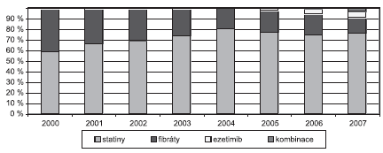 Podíl jednotlivých skupin hypolipidemik na nákladech na hypolipidemika (SÚKL)