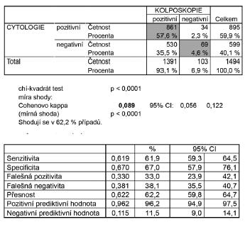 Schéma 5 Korelace výsledků onkologické cytologie s kolposkopickými nálezy ve skupině pacientek s histologií CIN2, CIN3, AIS a invazivní karcinom (n = 1494), vyřazena skupina pacientek s TZ3 (junkční zóna částečně nebo zcela nepřehledná)