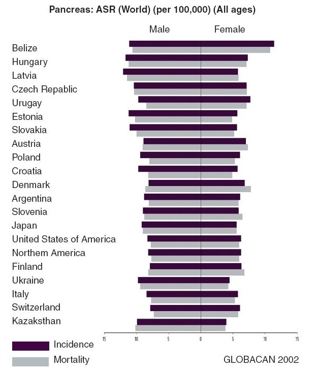 Odhad výskytu karcinomu slinivky břišní ve světě (zdroj: GLOBOCAN 2002, IARC)