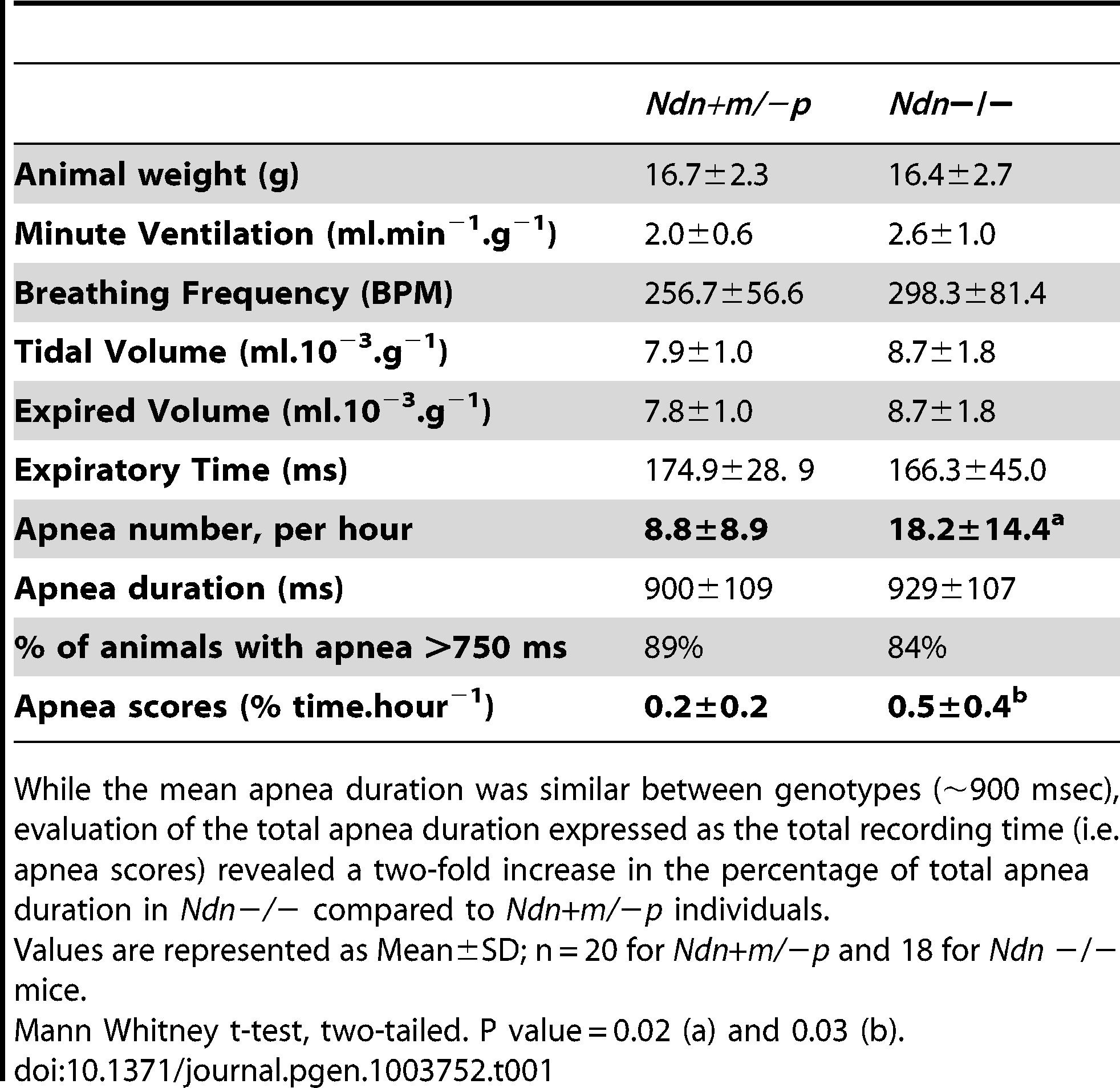 Respiratory pattern and apnea in <i>Ndn</i>−/− young adult versus <i>Ndn</i>+m/−p mice.