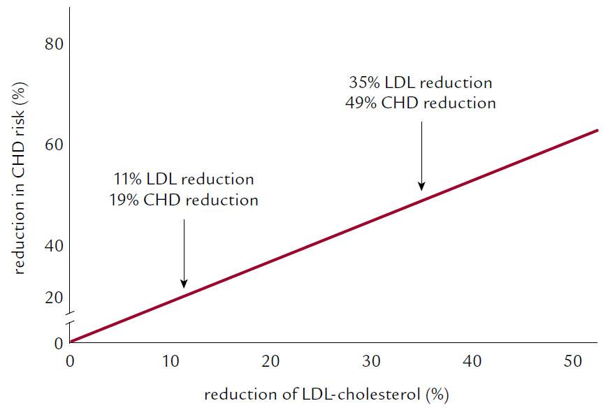 Cholestyraminová studie (LCR-LCCP).
