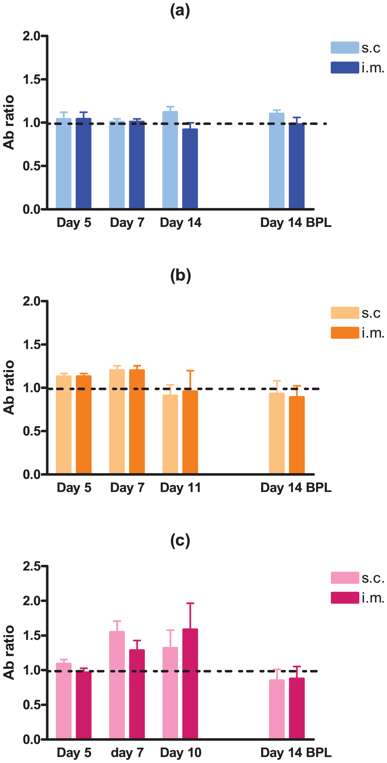 Development of RABV-specific antibodies over time in three- and eight-week old mice.