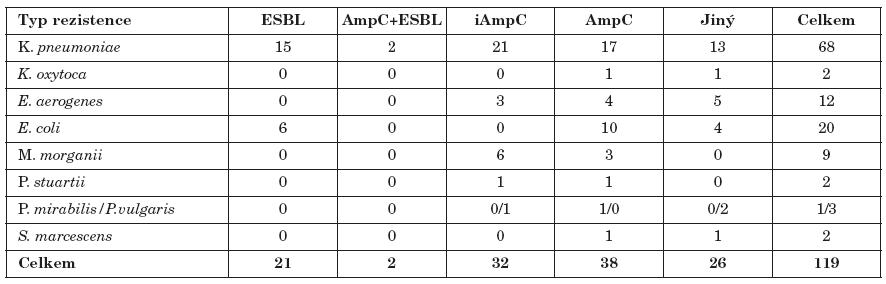 Výskyt iAmpC, AmpC, ESBL a kombinovaných typů citlivosti u gramnegativních bakterií Table 1. Production of iAmpC, AmpC and ESBL and antibiotic resistance in Gram-negative bacteria Typ rezistence ESBL AmpC+ESBL iAmpC AmpC Jiný