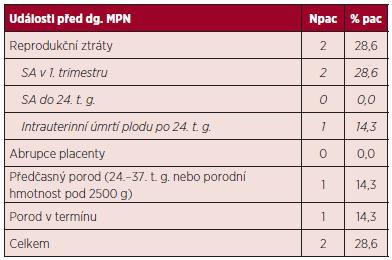 Výsledky gravidit před stanovením diagnózy MPN.