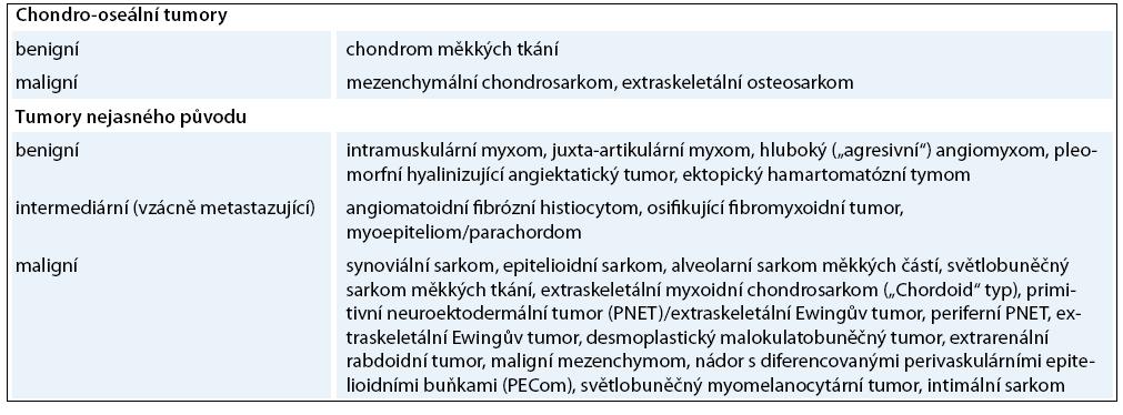 Pokračování tab. 2. Klasifikace nádorů měkkých tkání Světové zdravotnické organizace z roku 2002 [65].