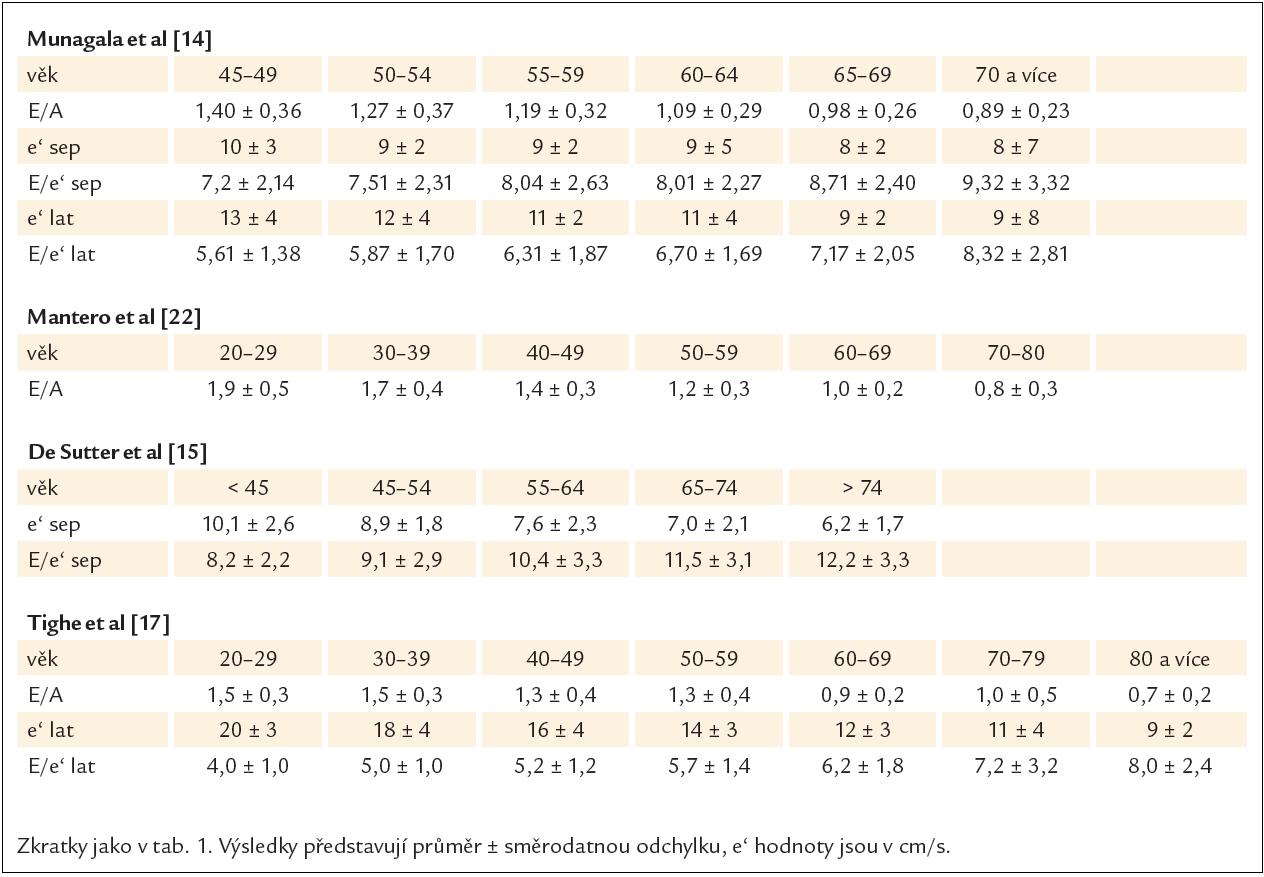 Základní echokardiografické parametry u zdravých jedinců různých věkových kategorií v nejdůležitějších studiích.