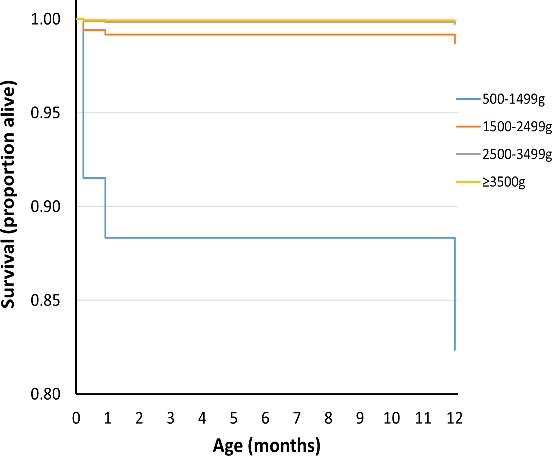 Survival curve by birthweight group for deaths up to 1 y of age for UK population between 1993 and 2011.