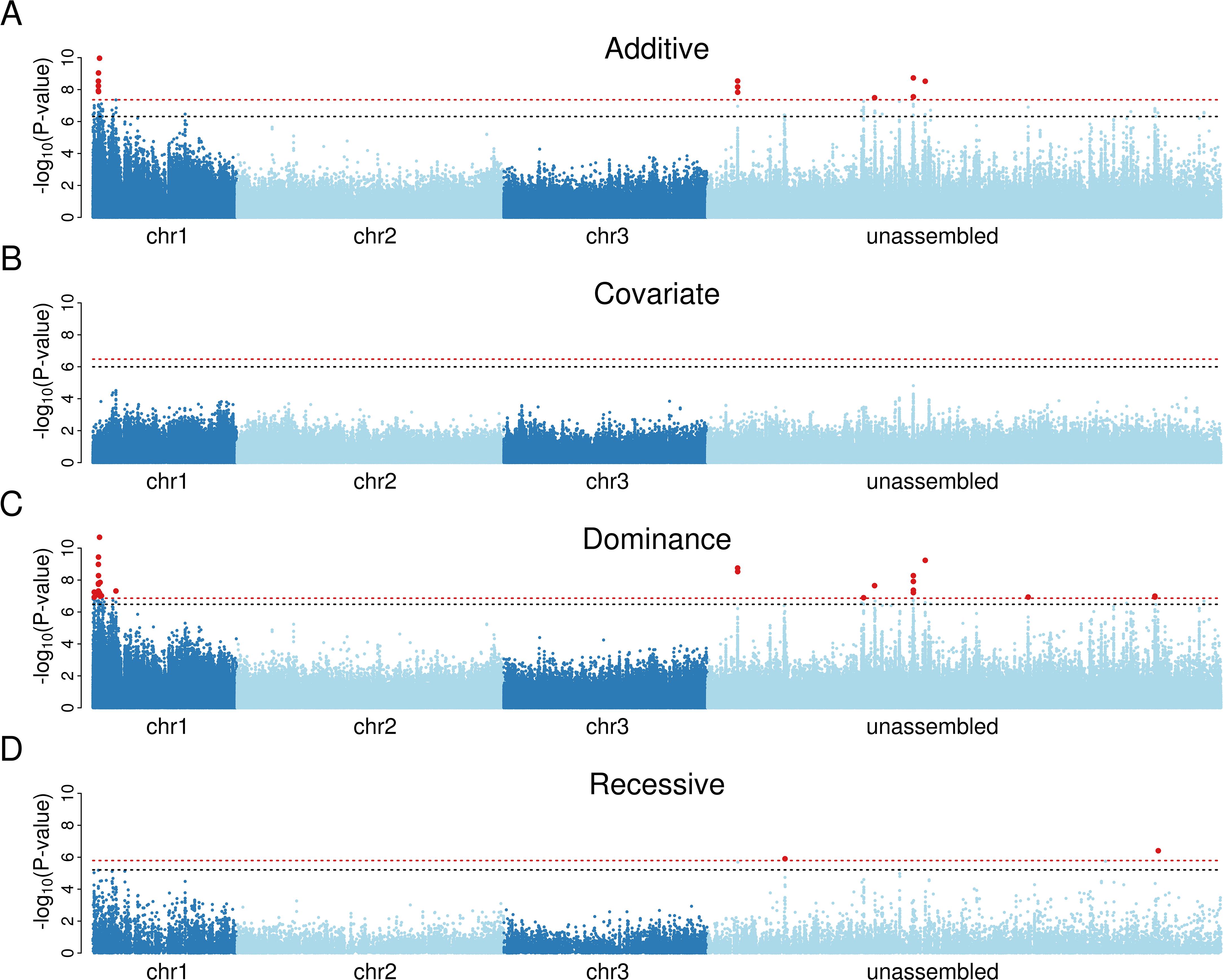 Association mapping demonstrates that a single dominant locus controls resistance to <i>B</i>. <i>malayi</i> in a Kenyan population of <i>Ae</i>. <i>aegypti</i>.