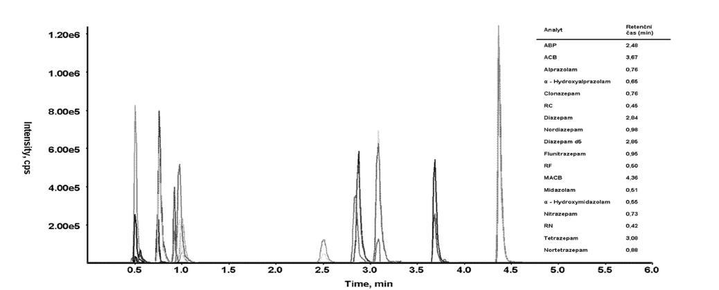 Obr. 2. Reprezentativní chromatogram analýzy 17 benzodiazepinů a metabolitů pomocí LC – MS/MS v moči.