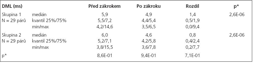 Statistické hodnocení distální motorické latence (DML).
