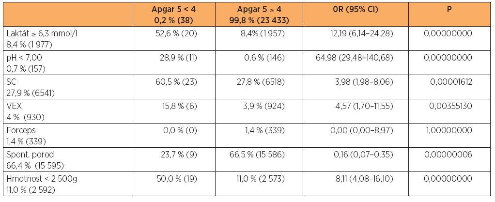 Vztah vybraných charakteristik k hodnocení Apgarové méně než 4 body za 5 minut po porodu