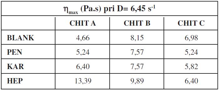 Maximálna hodnota štruktúrnej viskozity chitosanových gélov bez liečiva a s lokálnym anestetikom