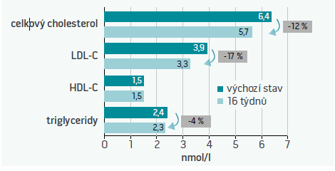 Graf. Změny lipidové spektra po 4 měsíční léčbě přípravkem Arterin<sup>®</sup>