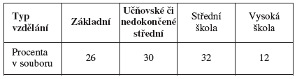 Rozdělení souboru podle vzdělání (v procentech)