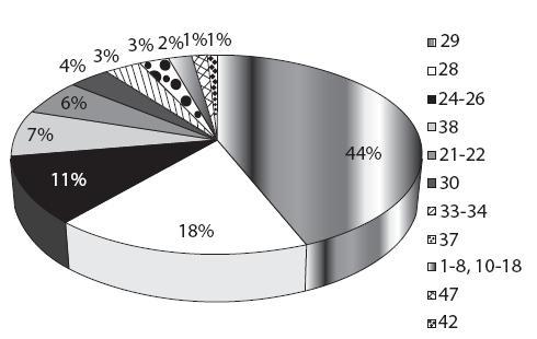 Percentuálne zastúpenie novovzniknutých chorôb z povolania hlásených v roku 2009