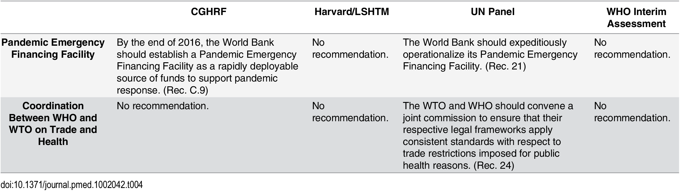 Recommendations from the Four Global Commissions Concerning Global Governance—International Coordination.