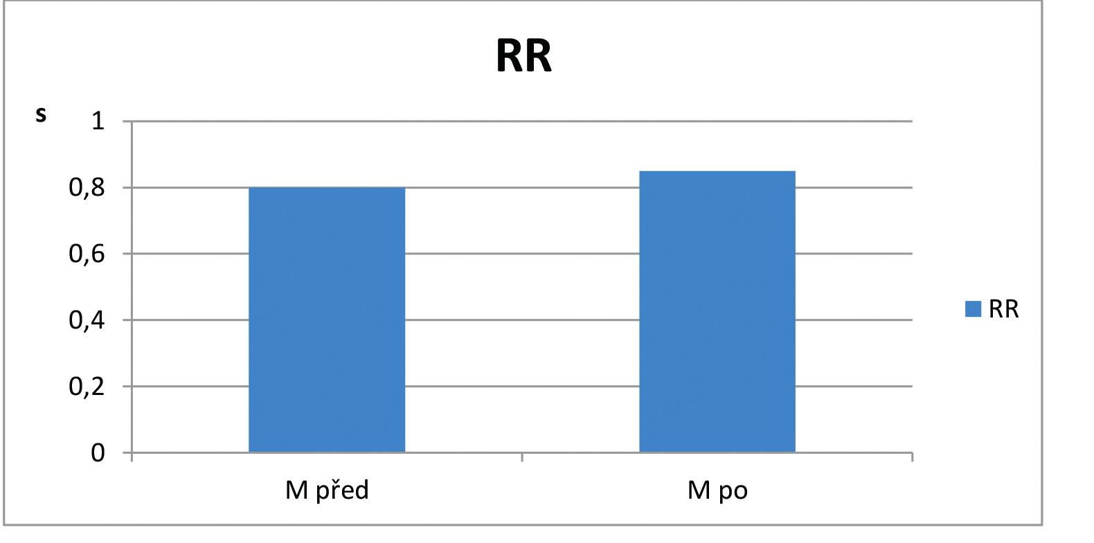 Hodnoty ukazatele R-R intervaly v opakovaném lehu ortoklinostatické zkoušky na počátku (M před) a na konci (M po) studie v souboru pacientů s asthma bronchiale (n=12).