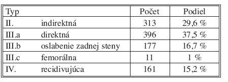 Zastúpenie hernií podľa Nyhusovej klasifikácie Tab. 1. Hernia types according to Nyhus classification