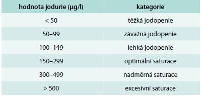 Kritéria saturace dle jodurie pro těhotné ženy Zdroj: WHO, ICCIDD