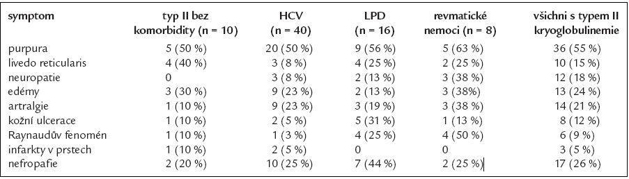 Příznaky kryoglobulinemie II. typu [17].