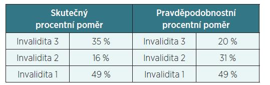 Invalidita 2014
