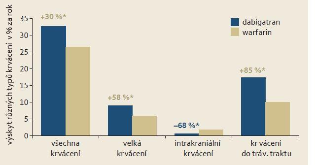 Srovnání výskytu různých typů krvácení v reálné praxi v indikaci profylaxe mozkových příhod u nemocných s fibrilací síní při podávání dabigatranu a warfarinu. Předloženy jsou adjustované hodnoty v reprezentativním 5% vzorku nemocných léčených v rámci Medicare v roce 2012 [3]. Graph 3. Comparison of the incidence of various types of bleeding in real practice for the stroke prophylaxis indication in patients with atrial fibrillation during therapy with dabigatran and warfarin. The figures are adjusted values in a representative sample of 5% of the patients treated under Medicare in 2012. The symbol * p < 0.01 [