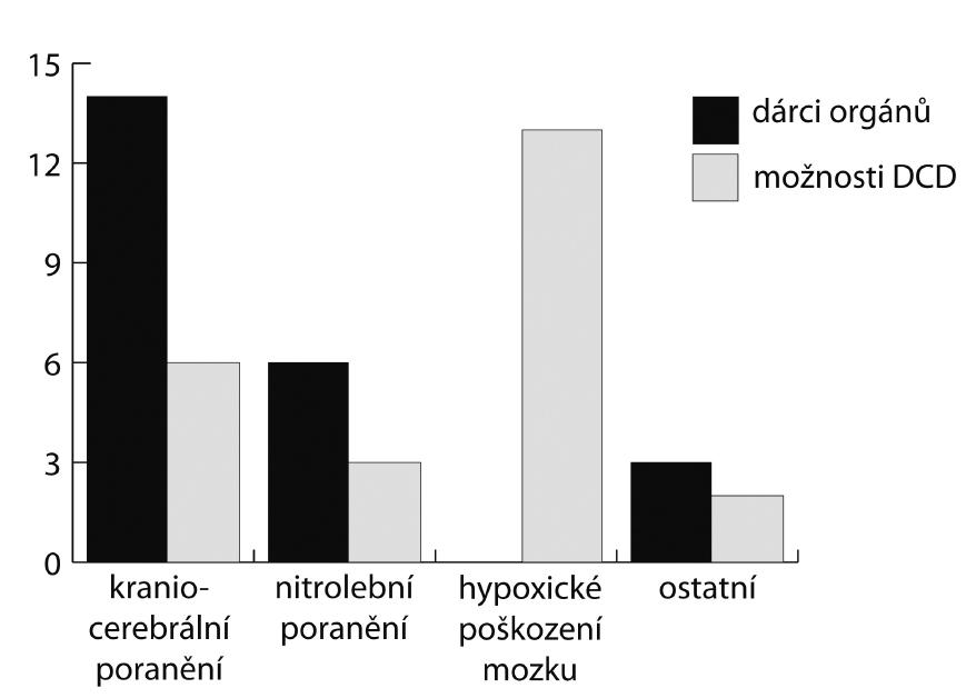 Příčina úmrtí mezi skutečnými dárci se smrtí mozku (černě) a potenciálními dárci po nevratné zástavě oběhu (DCD)