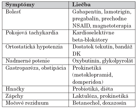 Symptomatická liečba diabetickej neuropatie.