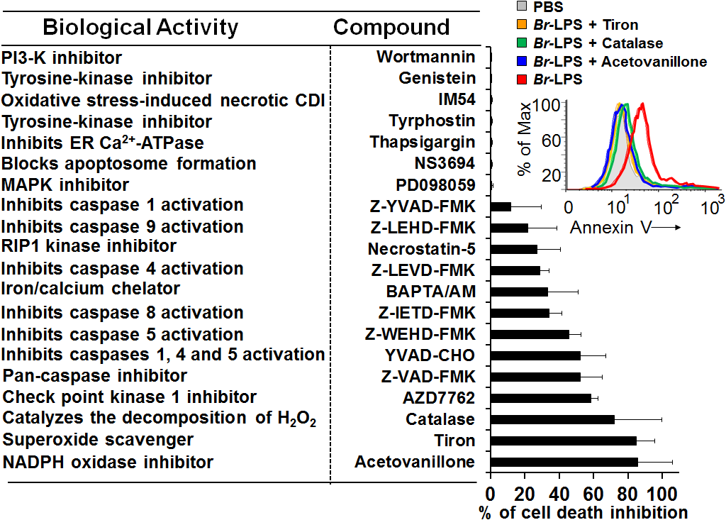 Inhibitory action of various compounds on the <i>Br</i>-LPS-induced PMN cell death.