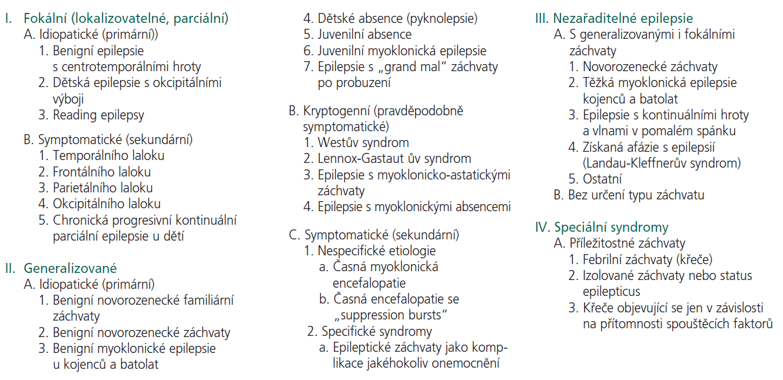 ILAE klasifikace epilepsií a epileptických syndromů (1989).