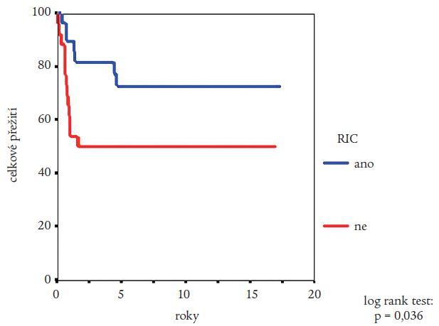 Srovnání pravděpodobnosti přežití nemocných s CML po alogenní transplantaci krvetvorných buněk provedené po přípravě s redukovanou intenzitou (RIC) a nemocných srovnatelného věku, kterým byla ve stejném období provedena alogenní transplantace krvetvorných buněk po myeloablativní přípravě. Statistická významnost rozdílů potvrzena log rank testem.