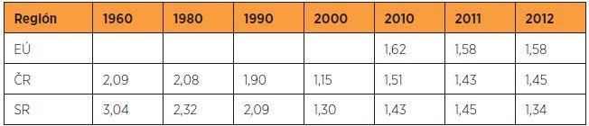 Úhrnná plodnosť v EÚ, ČR a SR – voľne spracované podľa Fertility statistics [12]