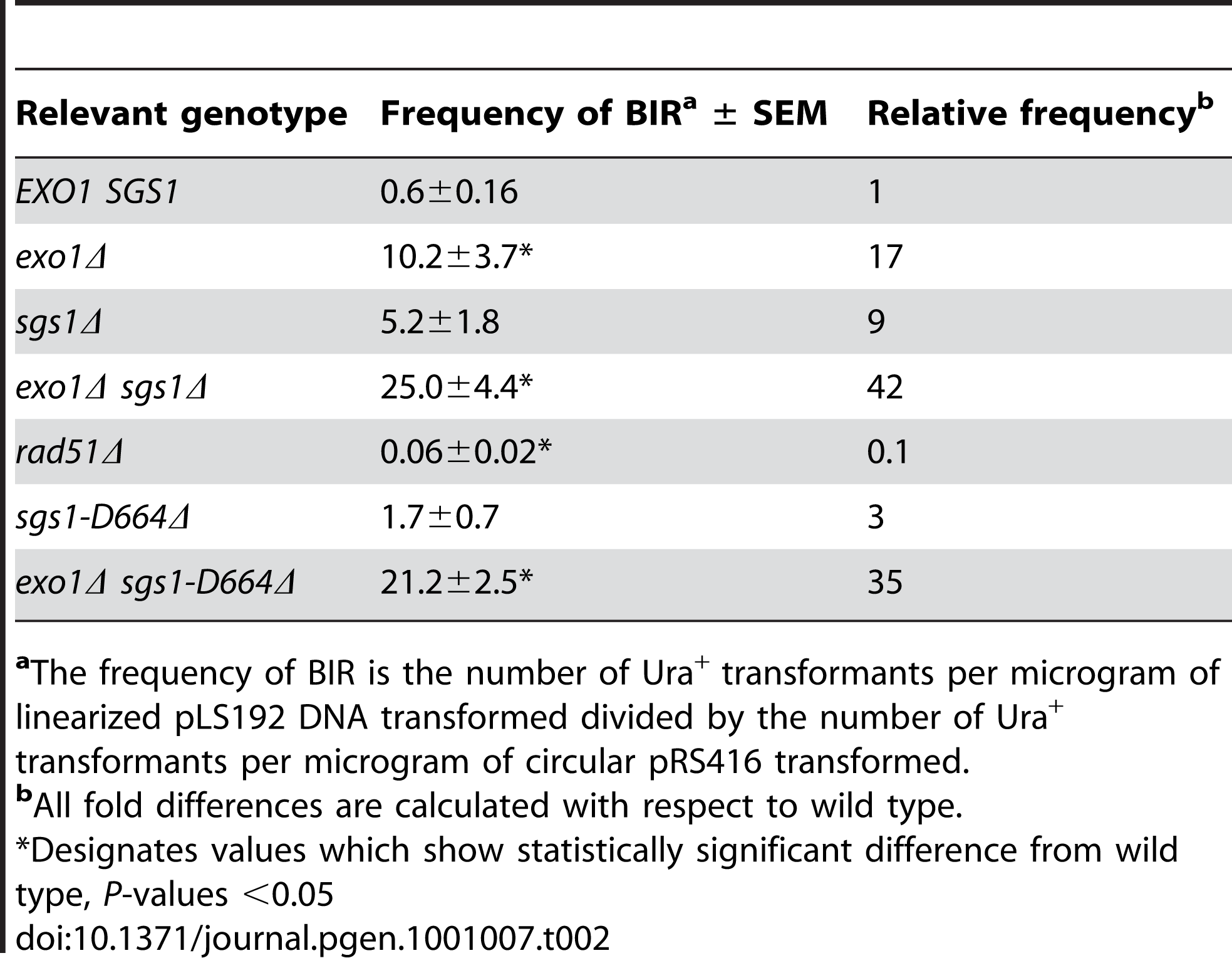 Frequency of BIR in the transformation assay.