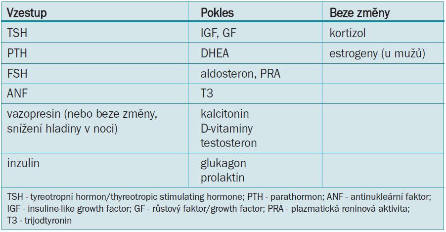 Změny hormonálních hladin v průběhu stárnutí [6].