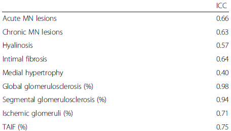 ICCs of the HN patients