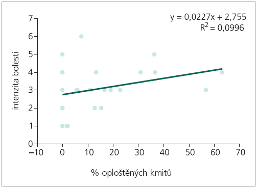 Regresní analýza: predikce intenzity bolesti, nezávisle proměnná % oploštěných kmitů.
