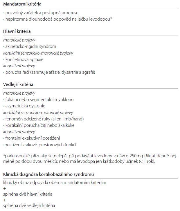 Diagnostická kritéria kortikobazálního syndromu – Cambridgeská kritéria [9].