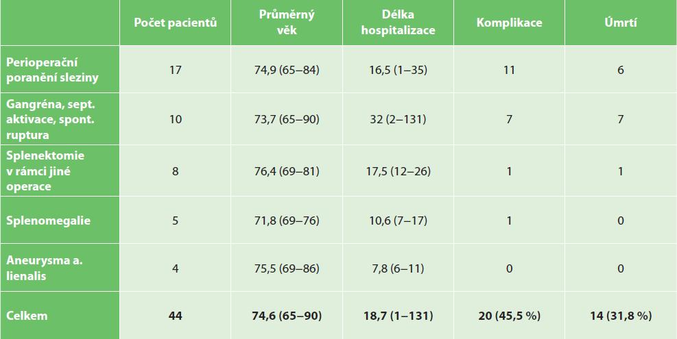 Splenektomie u seniorů z jiné indikace<br> Tab. 3: Senior patients after splenectomy for other reasons